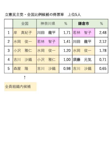 立憲比例候補得票率のサムネイル