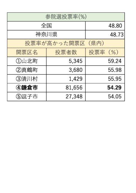投票率県内上位のサムネイル